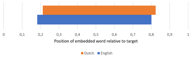average word length in english